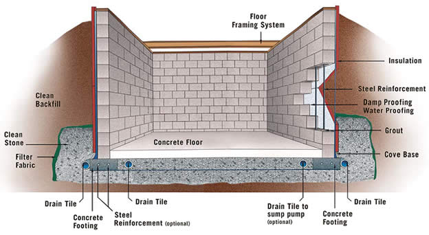 Concrete block basement construction specifications for Basement framing calculator